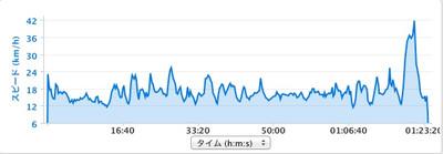 20120606_mtfuji_speed