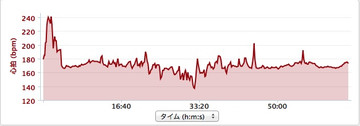 20140418_heartrate